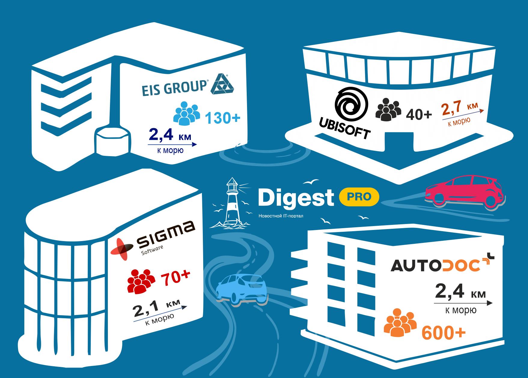 INSPECTOR.PRO: обзор 4 одесских IT-компаний